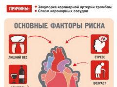 Предпосылки инфаркта миокарда